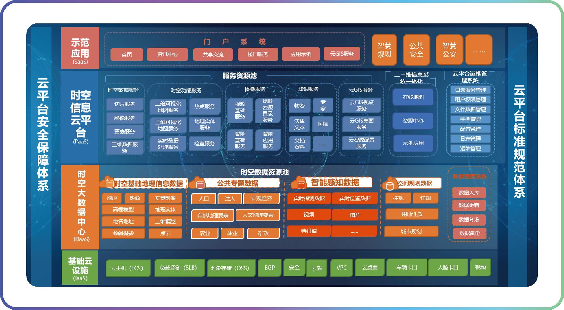 时空信息云平台配图1.png